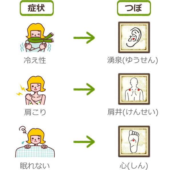 指圧で健康!つぼアプリ。ツボ ...